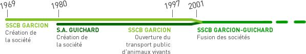 Historique de la création de la société SSCB GARCION-GUICHARD